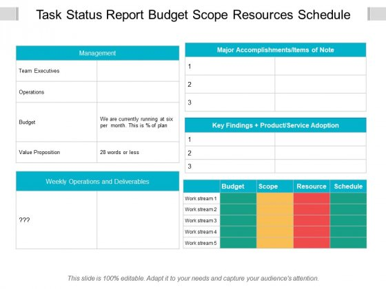 Task Status Report Budget Scope Resources Schedule Ppt PowerPoint Presentation Show Clipart