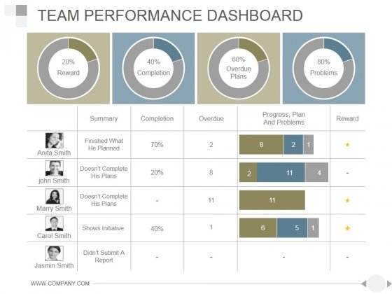 Team Performance Dashboard Ppt PowerPoint Presentation Rules