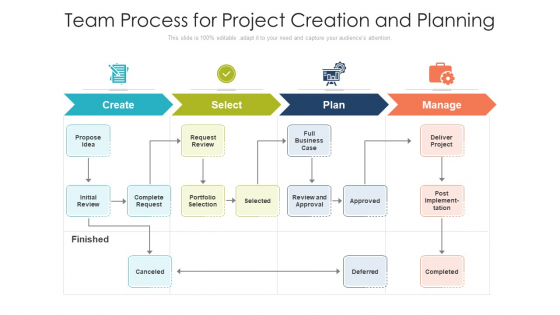 Team Process For Project Creation And Planning Ppt Templates PDF