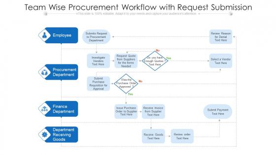 Team Wise Procurement Workflow With Request Submission Ppt Show Slide Portrait PDF