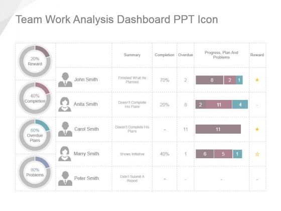 Team Work Analysis Dashboard Ppt Icon