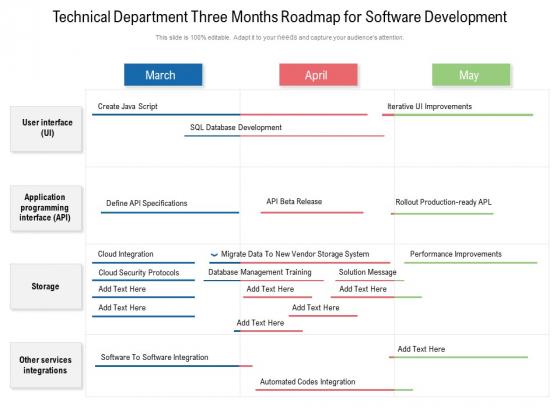 Technical Department Three Months Roadmap For Software Development Topics