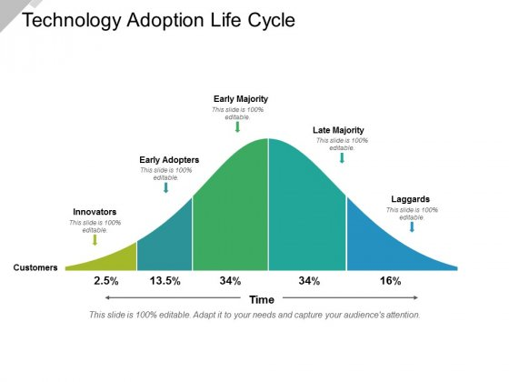 Technology Adoption Life Cycle Ppt PowerPoint Presentation Icon Infographics