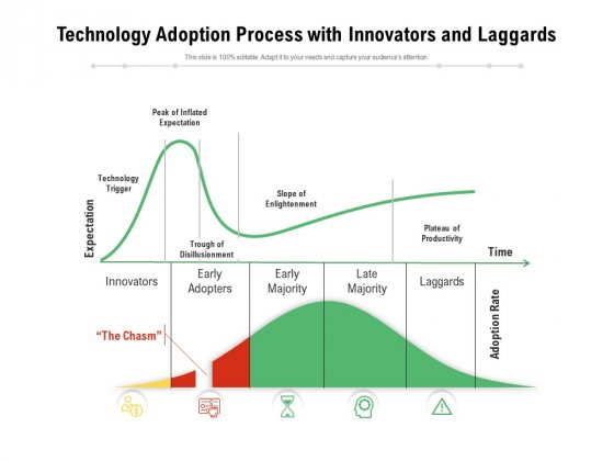 Technology Adoption Process With Innovators And Laggards Ppt PowerPoint Presentation File Clipart Images PDF
