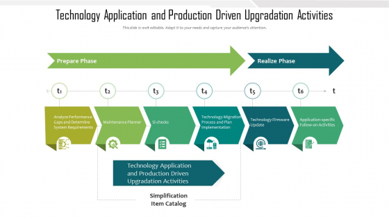 Technology Application And Production Driven Upgradation Activities Ppt Inspiration Deck PDF