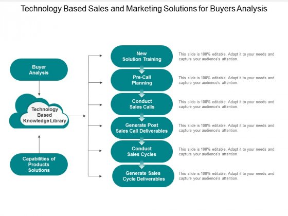 Technology Based Sales And Marketing Solutions For Buyers Analysis Ppt Powerpoint Presentation Portfolio Outfit