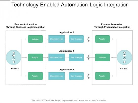 Technology Enabled Automation Logic Integration Ppt PowerPoint Presentation Portfolio Ideas