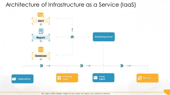 Technology Guide For Serverless Computing Architecture Of Infrastructure As A Service Iaas Introduction PDF