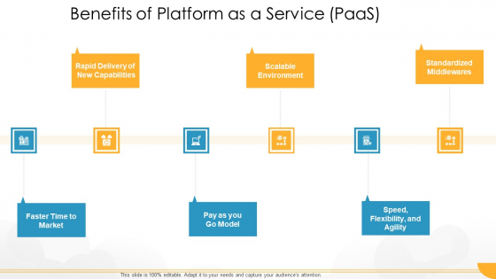 Technology Guide For Serverless Computing Benefits Of Platform As A Service Paas Brochure PDF