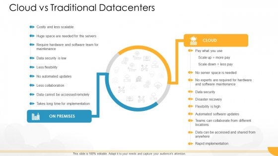 Technology Guide For Serverless Computing Cloud Vs Traditional Datacenters Elements PDF