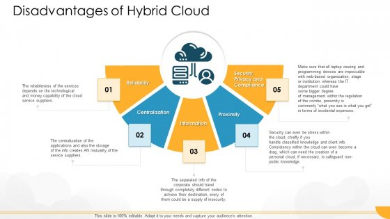 Technology Guide For Serverless Computing Disadvantages Of Hybrid Cloud Infographics PDF