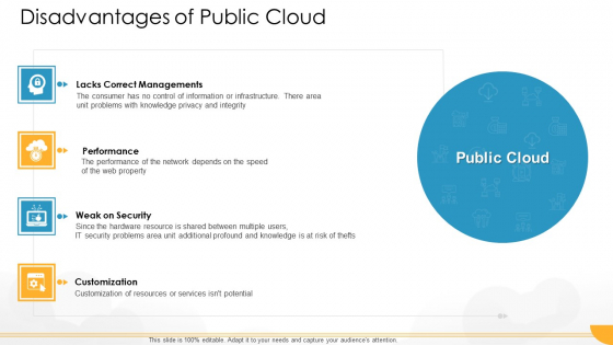 Technology Guide For Serverless Computing Disadvantages Of Public Cloud Professional PDF