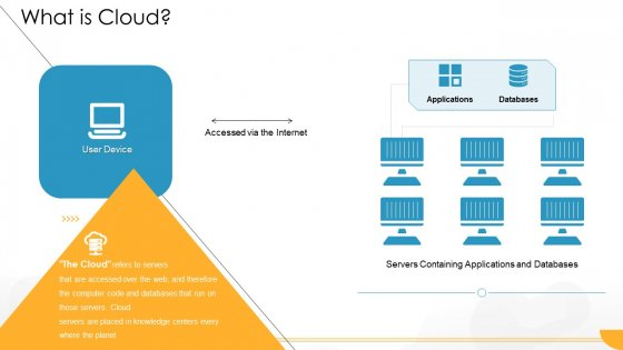 Technology Guide For Serverless Computing What Is Cloud Pictures PDF
