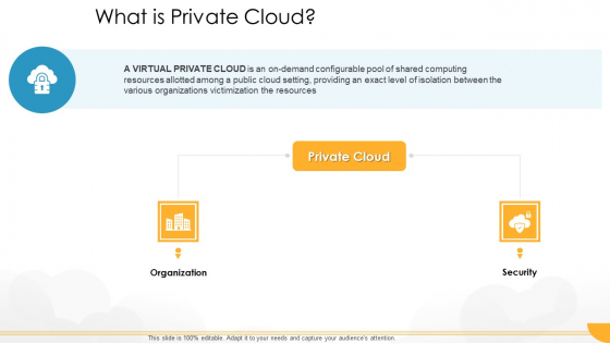 Technology Guide For Serverless Computing What Is Private Cloud Icons PDF
