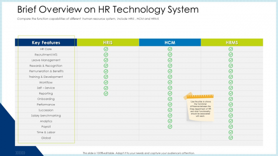 Technology Innovation Human Resource System Brief Overview On HR Technology System Inspiration PDF