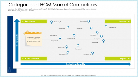 Technology Innovation Human Resource System Categories Of HCM Market Competitors Infographics PDF