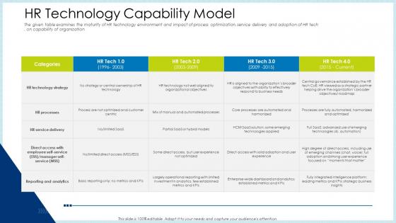 Technology Innovation Human Resource System HR Technology Capability Model Infographics PDF