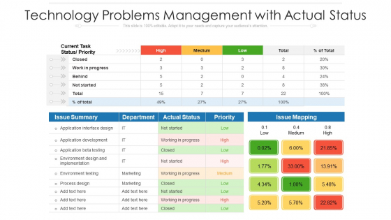 Technology Problems Management With Actual Status Ppt PowerPoint Presentation Gallery Sample PDF
