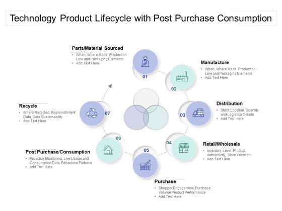 Technology Product Lifecycle With Post Purchase Consumption Ppt PowerPoint Presentation Outline Rules PDF