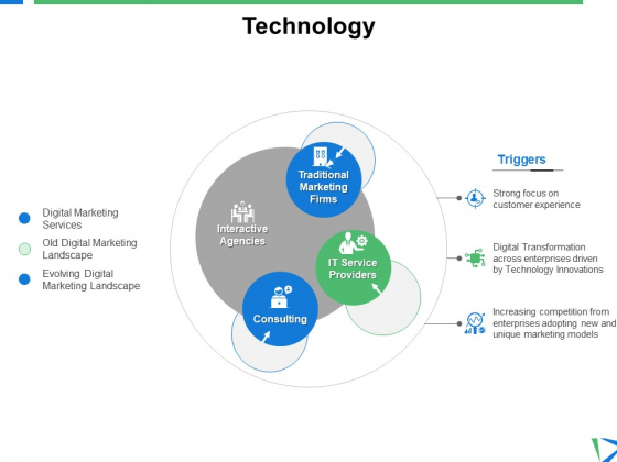 Technology Triggers Ppt PowerPoint Presentation Model Aids