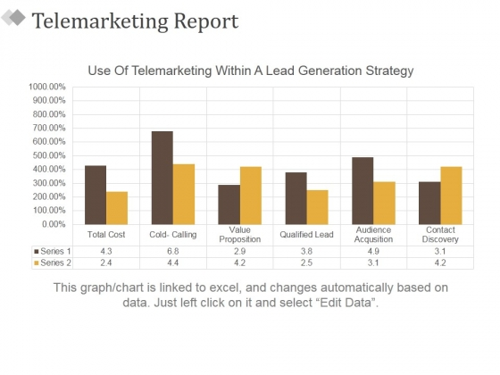 Telemarketing Report Template 2 Ppt PowerPoint Presentation Styles Model