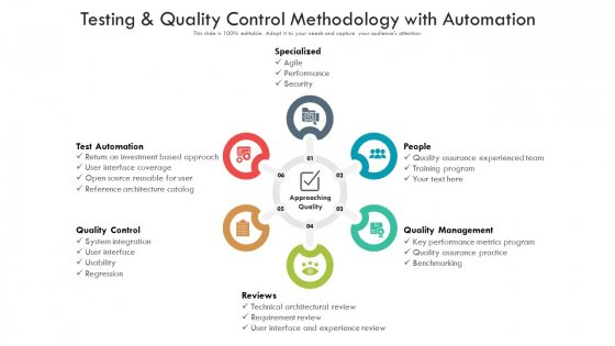 Testing And Quality Control Methodology With Automation Ppt PowerPoint Presentation Gallery Graphics PDF