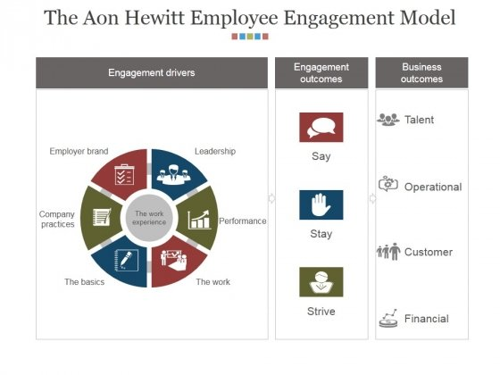 The Aon Hewitt Employee Engagement Model Ppt PowerPoint Presentation Layouts Styles