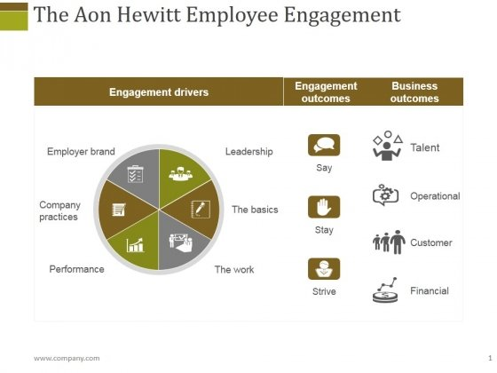The Aon Hewitt Employee Engagement Ppt PowerPoint Presentation Infographics Slide Portrait