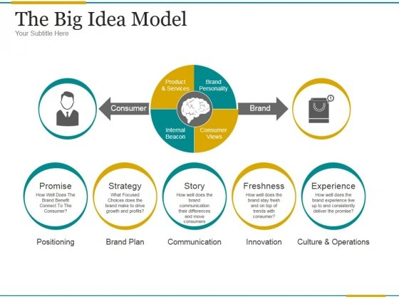 The Big Idea Model Ppt PowerPoint Presentation Guide