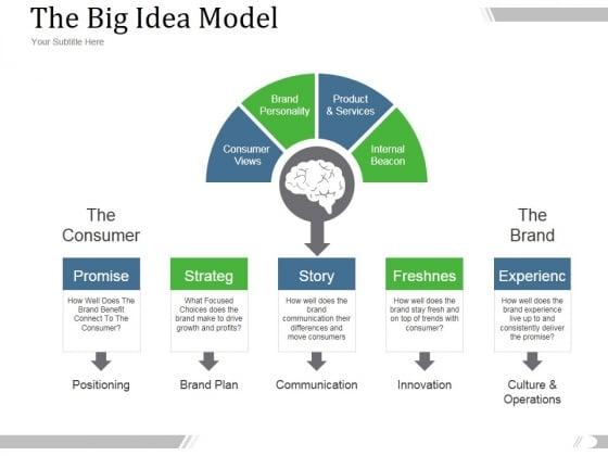 The Big Idea Model Ppt PowerPoint Presentation Summary
