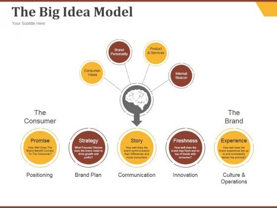 The Big Idea Model Ppt PowerPoint Presentation Visuals