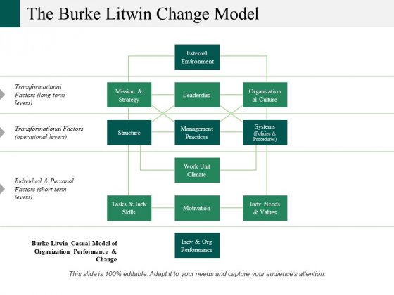 The Burke Litwin Change Model Ppt PowerPoint Presentation Infographics Shapes