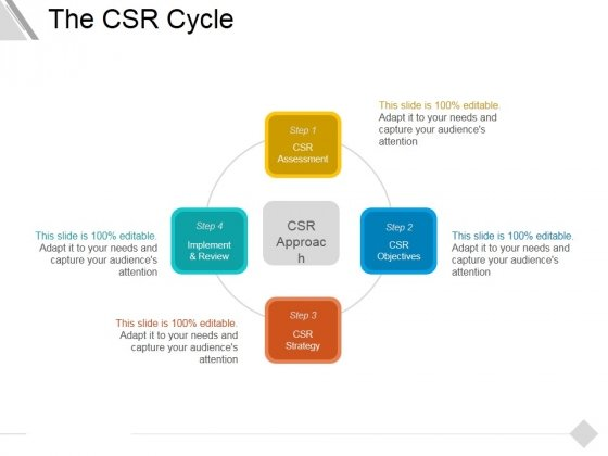 The Csr Cycle Ppt PowerPoint Presentation Show