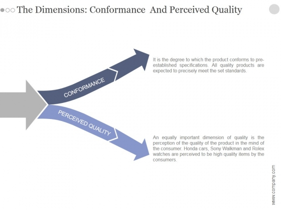 The Dimensions Conformance And Perceived Quality Ppt PowerPoint Presentation Designs Download