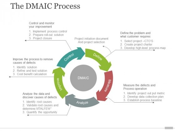 the dmaic process template 2 ppt powerpoint presentation ideas inspiration
