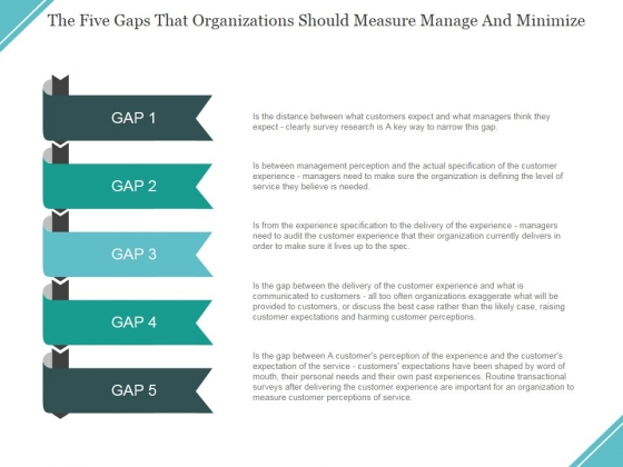 The Five Gaps That Organizations Should Measure Manage And Minimize Ppt PowerPoint Presentation File Display