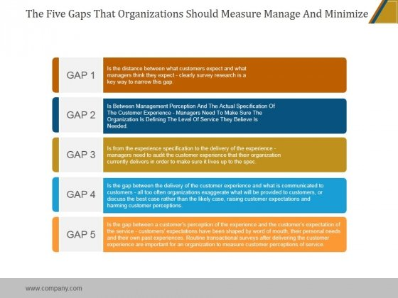 The Five Gaps That Organizations Should Measure Manage And Minimize Ppt PowerPoint Presentation Inspiration