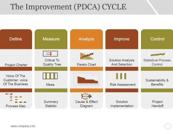 The_Improvement_Cycle_Ppt_PowerPoint_Presentation_Show_Example_Slide_1
