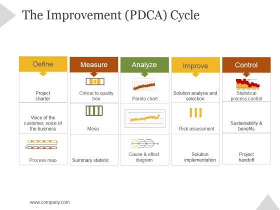 The Improvement Pdca Cycle Ppt PowerPoint Presentation Layout