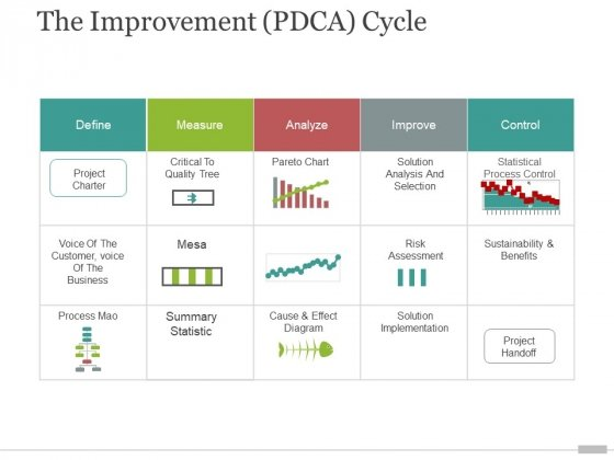 the improvement pdca cycle ppt powerpoint presentation model clipart