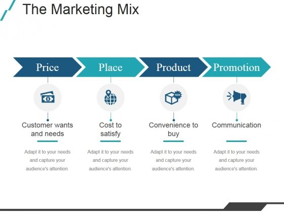 The Marketing Mix Ppt PowerPoint Presentation Deck