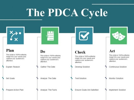 The Pdca Cycle Ppt PowerPoint Presentation Outline Example