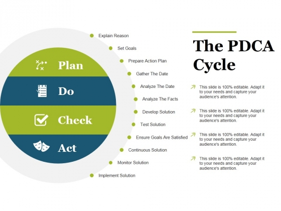 The Pdca Cycle Ppt PowerPoint Presentation Summary Master Slide