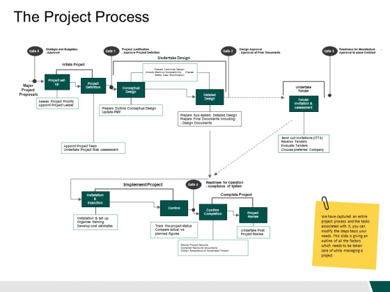 The Project Process Marketing Ppt PowerPoint Presentation Styles Elements