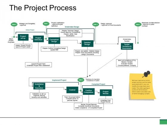 The Project Process Ppt PowerPoint Presentation File Clipart
