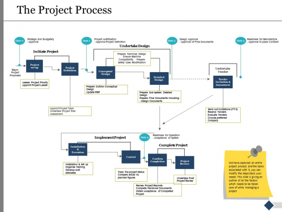 The Project Process Ppt PowerPoint Presentation Ideas Introduction
