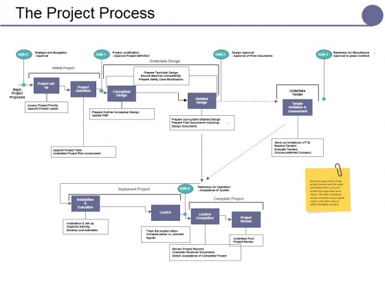 The Project Process Ppt PowerPoint Presentation Inspiration Styles