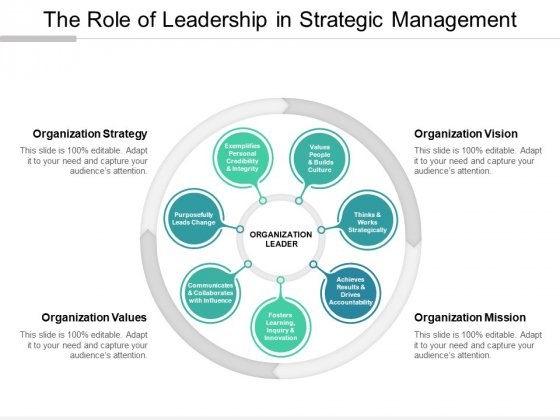 The Role Of Leadership In Strategic Management Ppt Powerpoint Presentation Portfolio Display