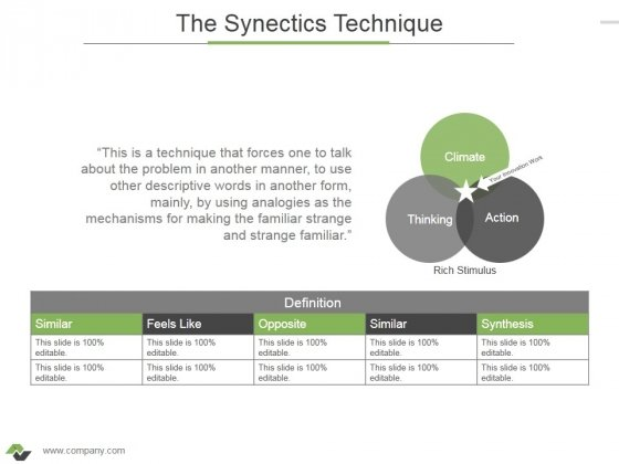 The Synectics Technique Ppt PowerPoint Presentation Visual Aids Outline