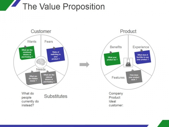 The Value Proposition Template 1 Ppt PowerPoint Presentation Tips